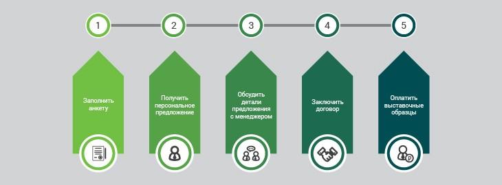 Основные этапы сотрудничества
